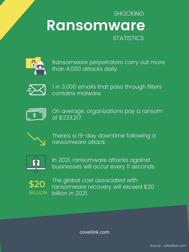 double extortion ransomware